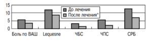 Динамика клинико-лабораторных параметров у I группы больных