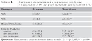 Динамика покаателей суставного синдрома у пациентов с ОА на фоне терапии нимесулидом. Таблица 1 [74]