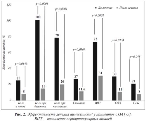Эффективность лечения нимесулидом у пациентов с ОА [75]. ВПТ - воспаление периартикулярных тканей