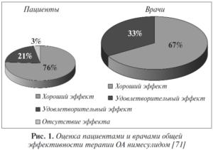 Оценка паниентами и врачами общей эффективности терапии ОА нимесулидом [71]
