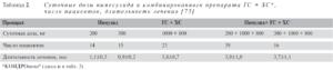 Суточные дозы нимесулида и комбинированного препарата (таблица 2)